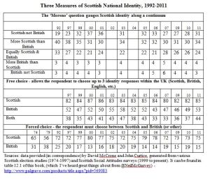 national identity table 12.1
