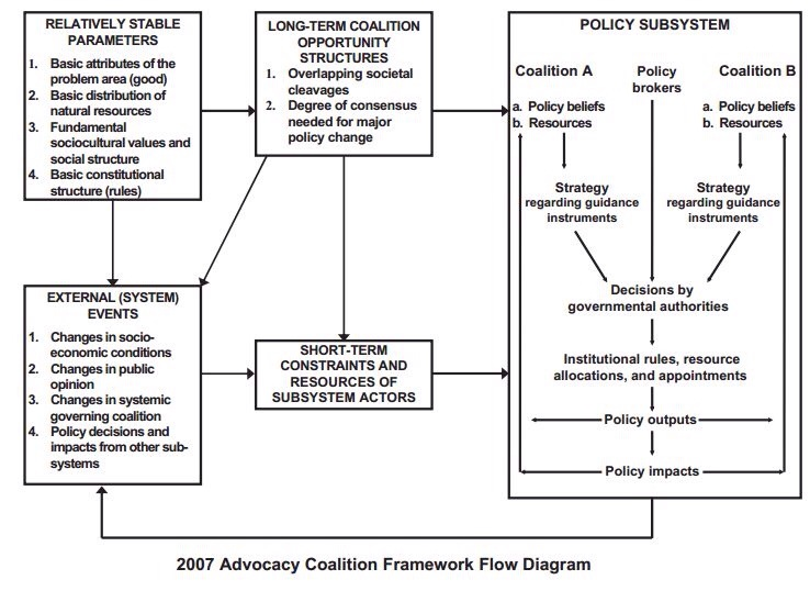 advocacy coalition framework Themes and variations: taking stock of the advocacy coalition framework christopher m weible, paul a sabatier, and kelly mcqueen a policy process framework that has been developed to simplify the complexity of public policy is the advocacy coalition framework (acf) this essay reports on an analysis of 80.