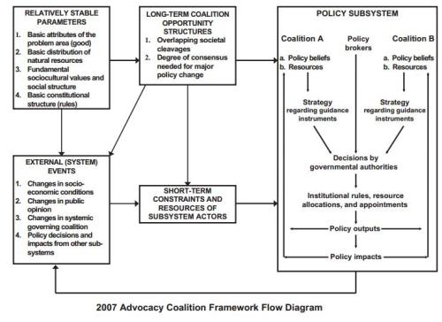 ACF diagram