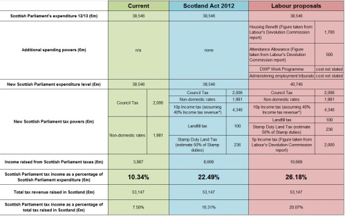 Labour Devo Commission - Reform Scotland workings - 20.3.14