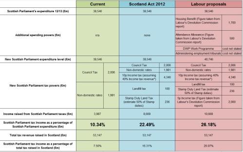 Labour Devo Commission - Reform Scotland workings - 20.3.14