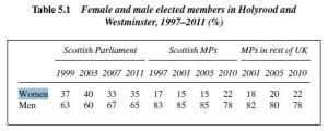 table 5.1 women MSPs