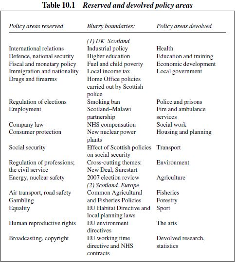 multi level governance paul cairney politics public policy table 10 1