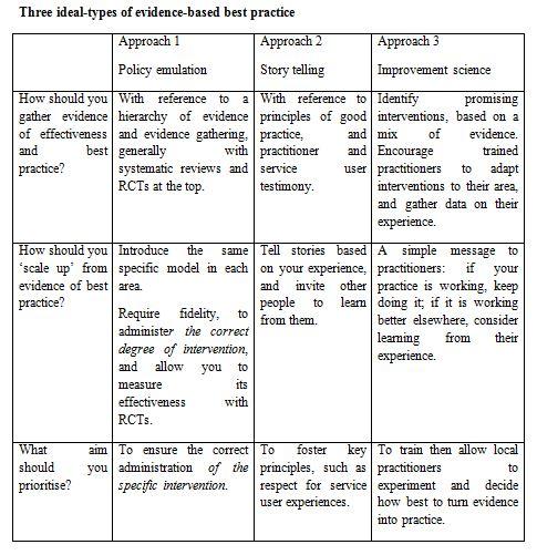 3 ideal types EBPM