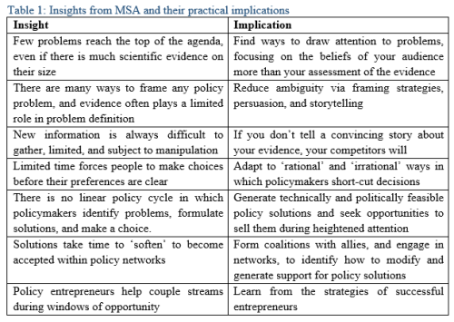 Tablle 1 MSA