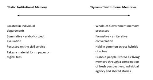 Corbett et al memory