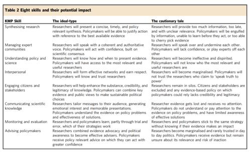 Table 2 Topp et al