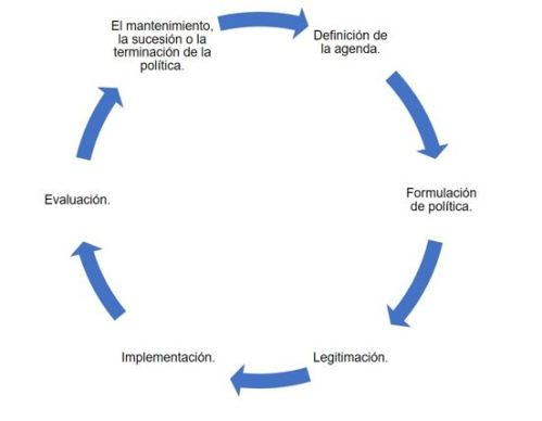 Policy cycle spanish
