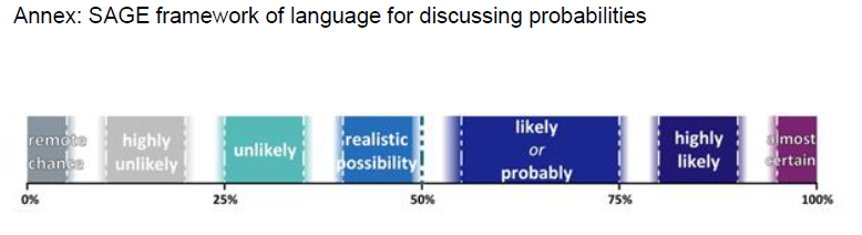 SAGE language of probability 17.3.20b p4